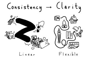 difference between consistency and clarity