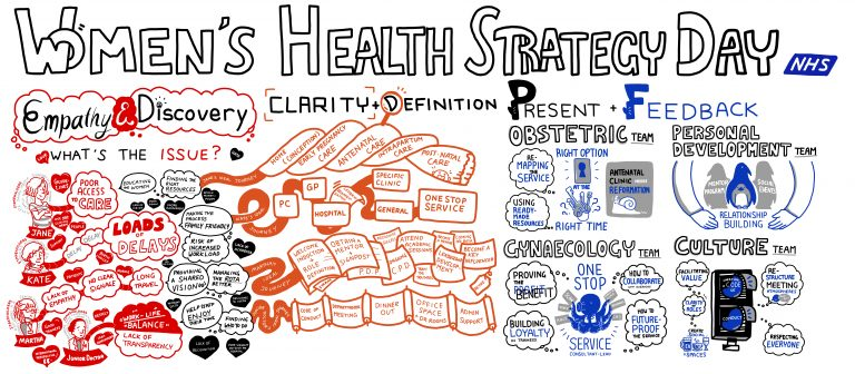 Women's Health Strategy Day by the NHS