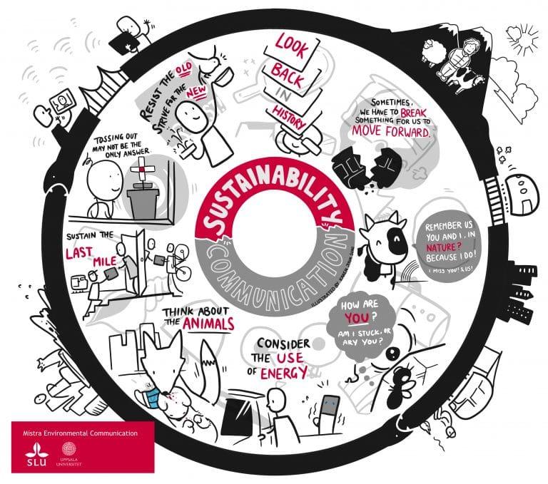 Sustainability Communication with Uppsala University